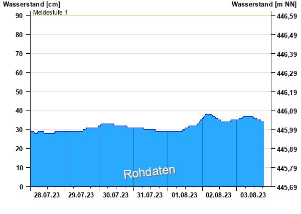Hochwassermeldungen Wörnitz Reichenbach