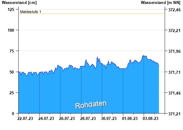 Wasserstands-Grafik im Donaugebiet: Amberg / Vils