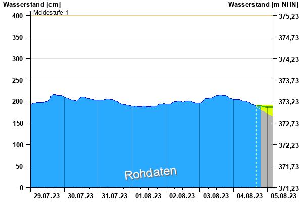 https://www.hnd.bayern.de/webservices/graphik.php?cache=hnd&statnr=15202300&thema=hochwasser.meldestufen&wert=wasserstand&vhs=true