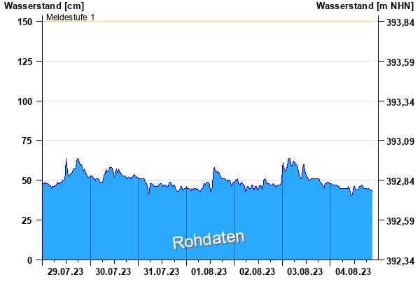 https://www.hnd.bayern.de/webservices/graphik.php?cache=hnd&statnr=15228008&thema=hochwasser.meldestufen&wert=wasserstand&vhs=false