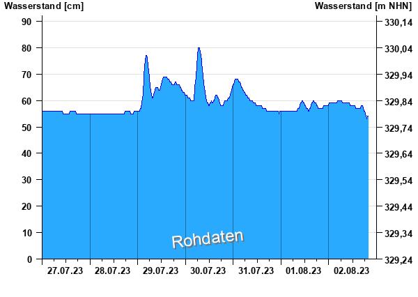 Wasserstand wallersdorf rei ingerbach - Sd wert tabelle ...