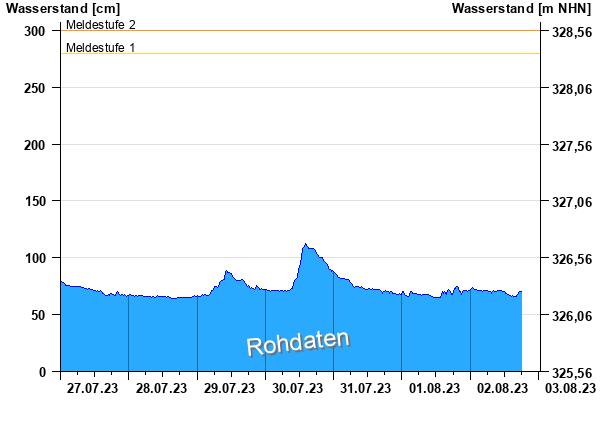 http://www.hnd.bayern.de/webservices/graphik.php?cache=hnd&statnr=17406005&thema=hochwasser.meldestufen&wert=wasserstand&vhs=true